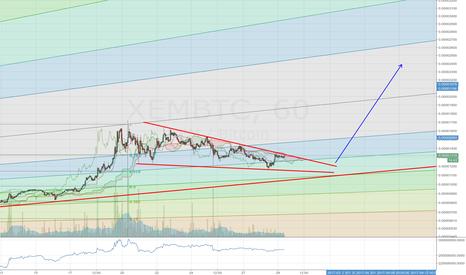 XEMBTC: Bullish falling wedge forming