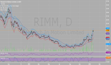 RIMM: Seriously Overbought (for Now)