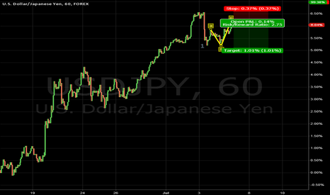 USDJPY: we are starting a downward impulse