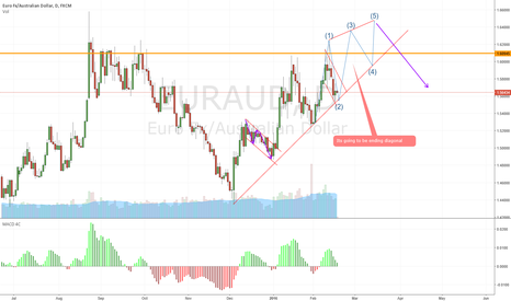 EURAUD: EUR/AUD Ending Diagonal
