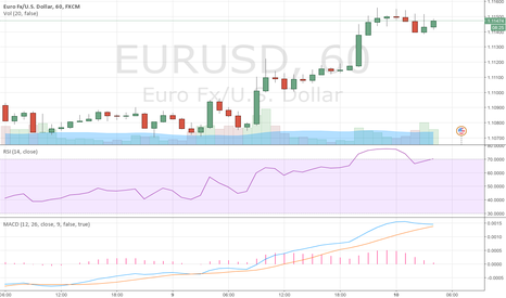 EURUSD: EUR/USD BULLISH