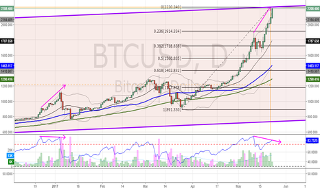 BTCUSD: $BTCUSD Risk to downside now extreme as RSI diverging again
