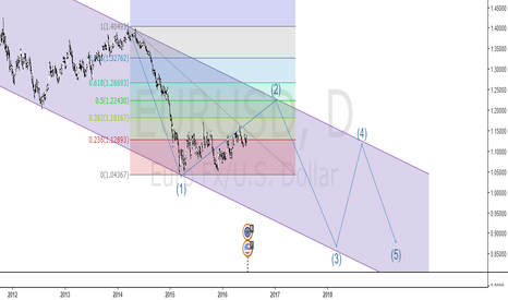 EURUSD: long- then short