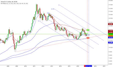 XAGUSD: A long term view for silver