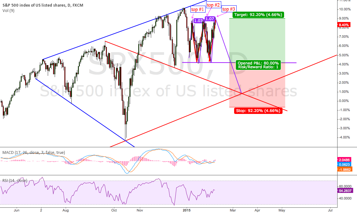 SPX500 Triple top possibility