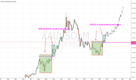 XAUUSD: Gold retracing to resistance level critical level1307.