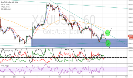 XAUUSD: Long or Short Present..waiting for H4 TL to break and retest!