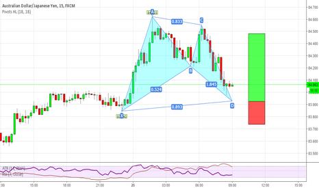 AUDJPY: Little trend Bat Pattern in heavily trending market