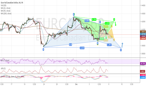EURCAD: EURCAD: 3 Low Risk Patterns Forming Up