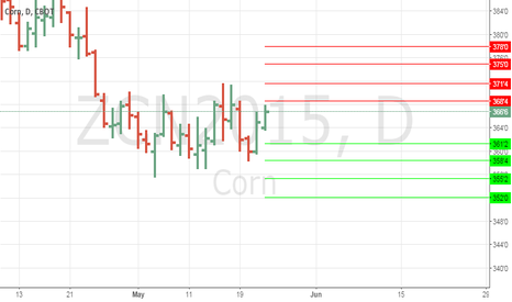ZCN2015: Anmview Support and Resistance Levels Corn #corn