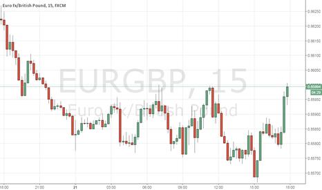 EURGBP: EUR-GBP  продажа на новостях
