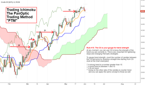 "USOIL: Ichimoku ""The PanOptic Trading Method"" / Using CS..."