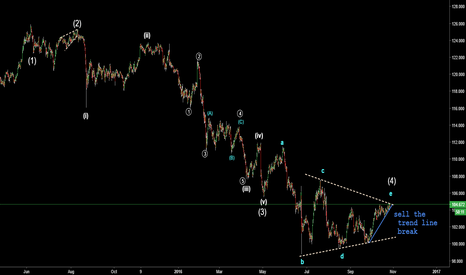 USDJPY: jpy .. end of the triangle?