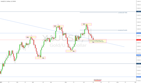 XAUUSD: Gold Possible move up Daily / 4 hr