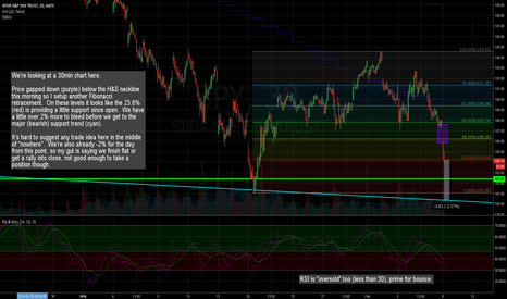SPY: Gap down and another set of Fibs