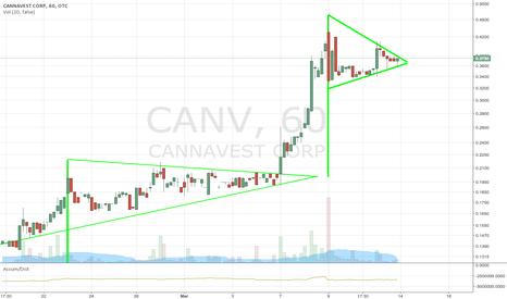CANV: $CANV NEWS + 2 BULL FLAGS