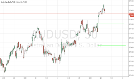 AUDUSD: AUD/USD - Support Levels To Buy - 11/28/2016