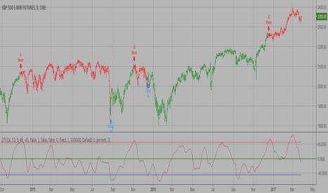 ES1!: Directional Trend Index (DTI)