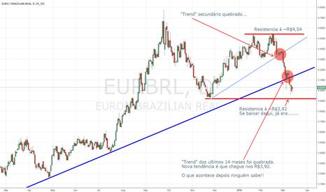 EURBRL: Real vs. Euro Analysis