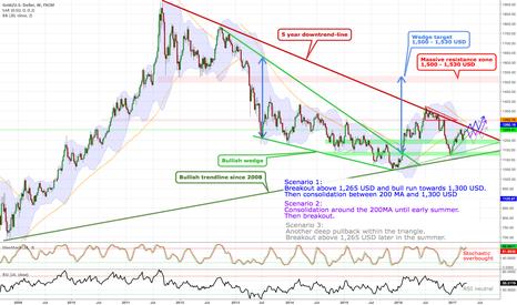 XAUUSD: Gold - The big picture