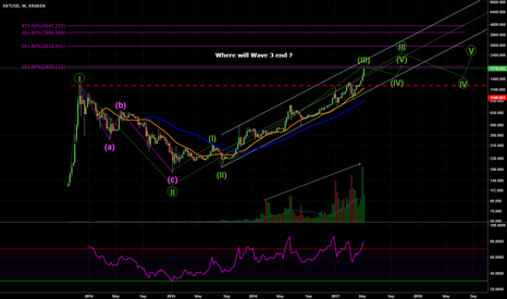 XBTUSD: $XBTUSD Where will Wave 3 end for Bitcoin?