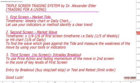AUDUSD: TRIPLE SCREEN TRADING SYSTEM by Dr. Alexander Elder