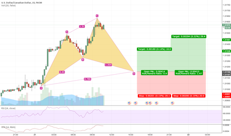 USDCAD: Cypher patter setting up on USDCAD