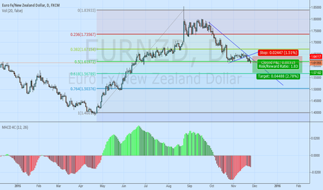 EURNZD: One Close Lower Add to Trade