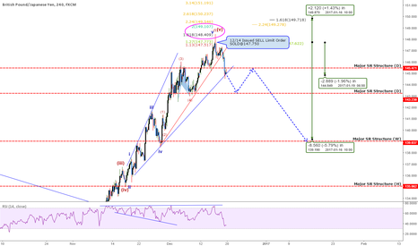GBPJPY: GBPJPY: Understanding Wave Structure Gives You The Edge