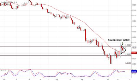 EURUSD: Pennant pattern on EUR/USD 1D