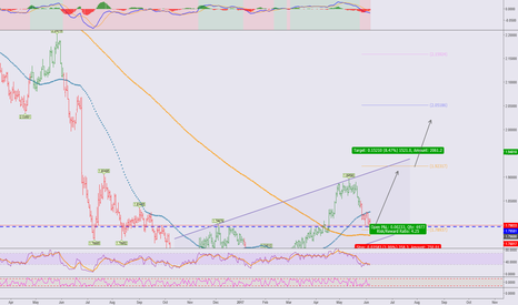 GBPNZD: GBPNZD**Mid-long term long