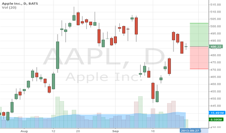 AAPL: APPLE 4MA PREDICTION