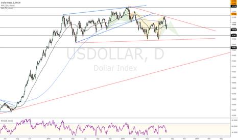 USDOLLAR: USD Index 8/5/16