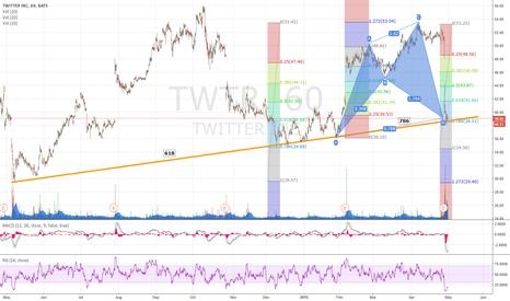 TWTR: TWTR Cyper Buy Pattern to close the gap