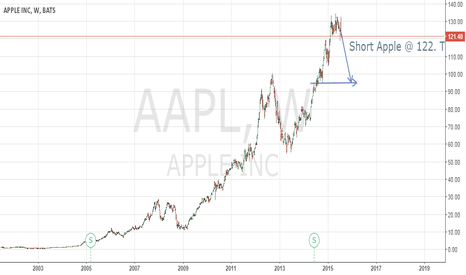 AAPL: Golden Apple Short