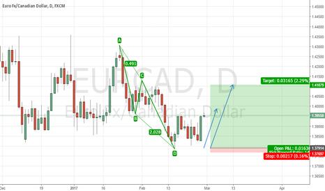 EURCAD: AB=CD Pattern on EURCAD