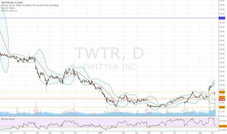 TWTR: neutral on twtr