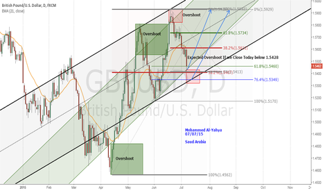 GBPUSD: GBPUSD Daily, Bullish at the a major channel low (overshoot)