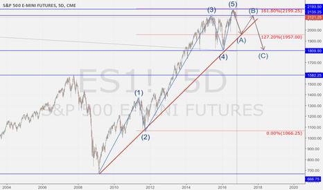 ES1!: S&P 500 elliot wave correction