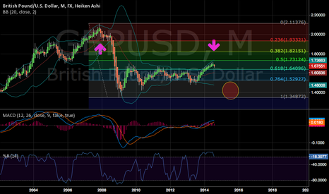GBPUSD: GBP/USD M Short