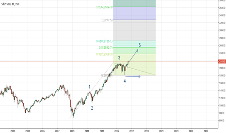 SPX: SPX Long term view Bullish, August 2016 onwards