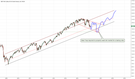 SPX500: SPX - Path for the next 2 years