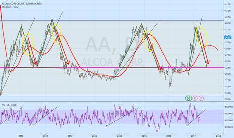 AA: AA going down