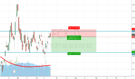 FCX: Top of a sidewards Channel