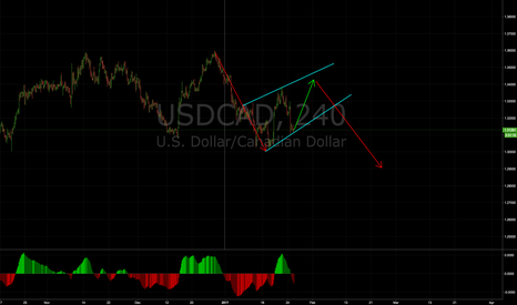 USDCAD: USDCAD could be last accumulation