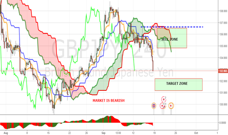 GBPJPY: GBPJPY PANOPTIC WEEKLY MAP