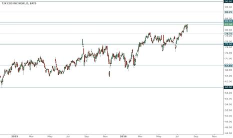 TJX: TJX trading range