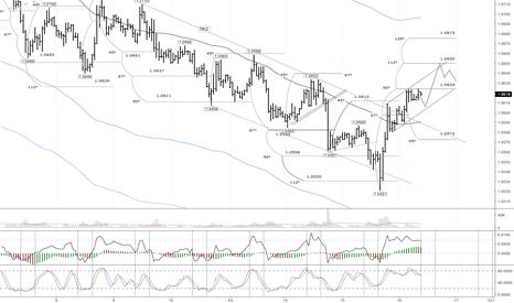 EURUSD: EUR/USD: ожидается продолжение восходящей коррекции