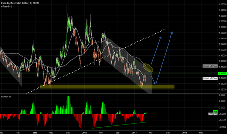 EURAUD: Waiting for a powerful takeoff