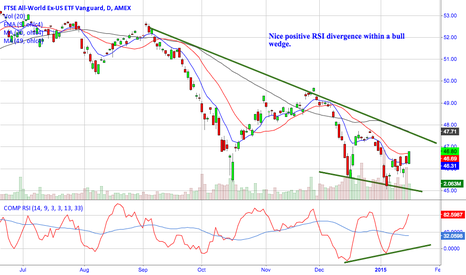 VEU: VEU finally shows signs of a bottom.